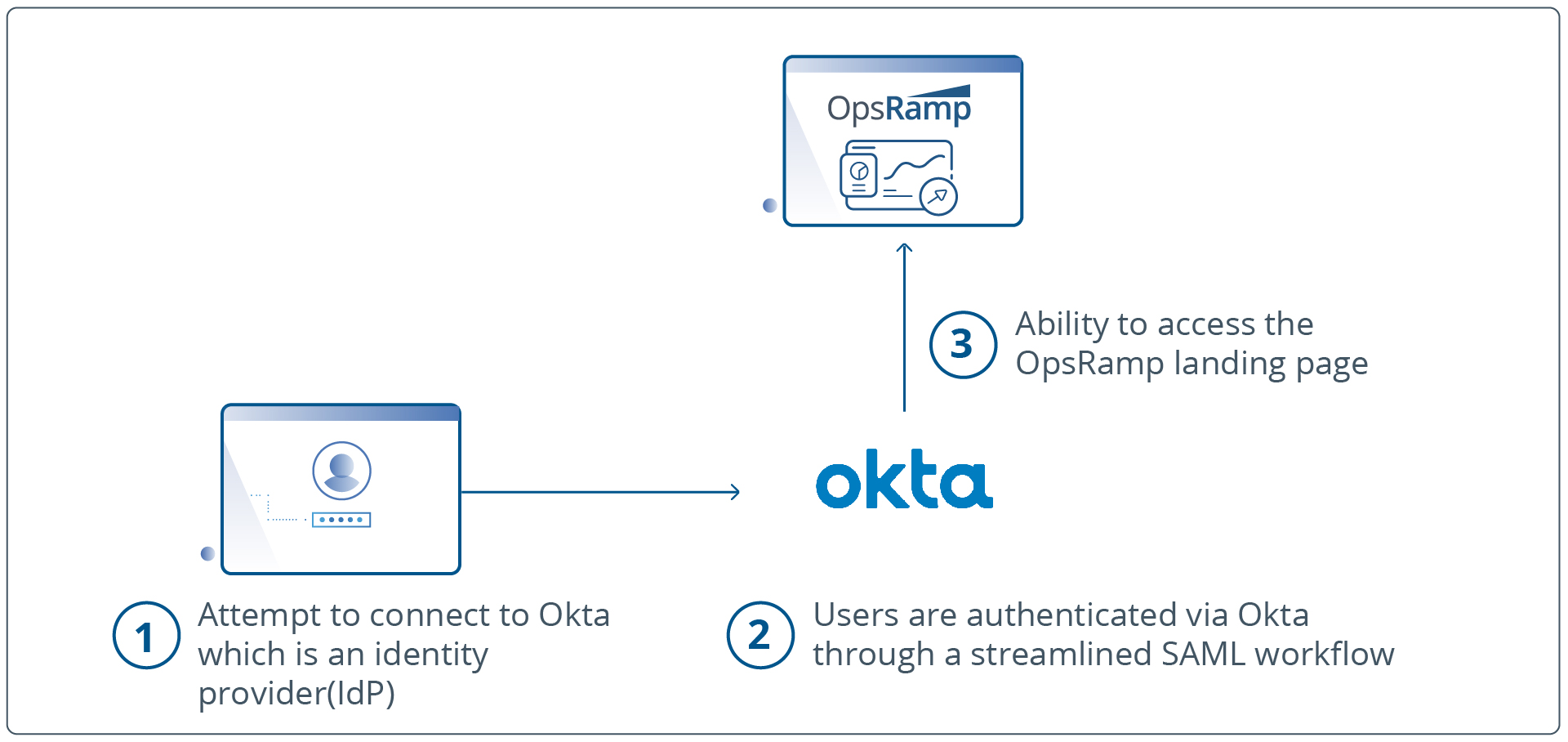 OpsRamp-Okta-Authentication-02