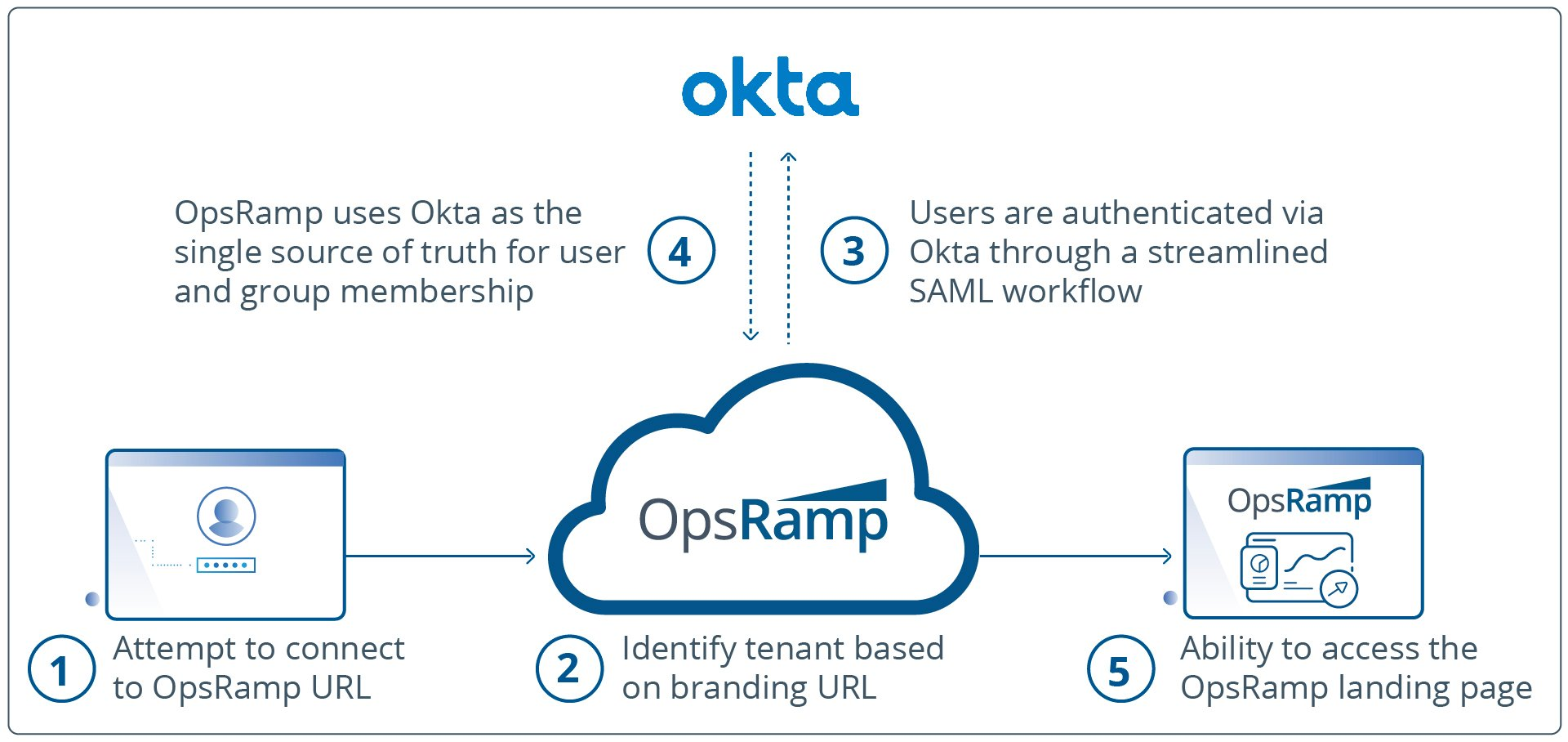 OpsRamp-Okta-Authentication