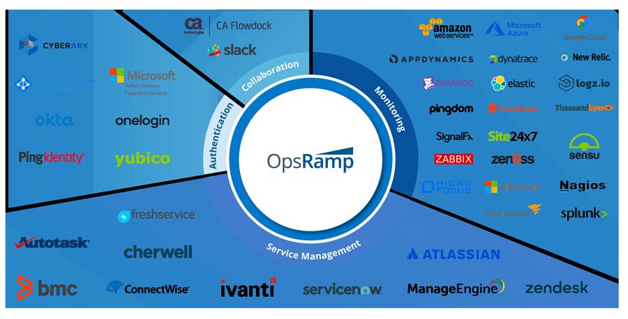 OpsRamp_Integration_Ecosystem