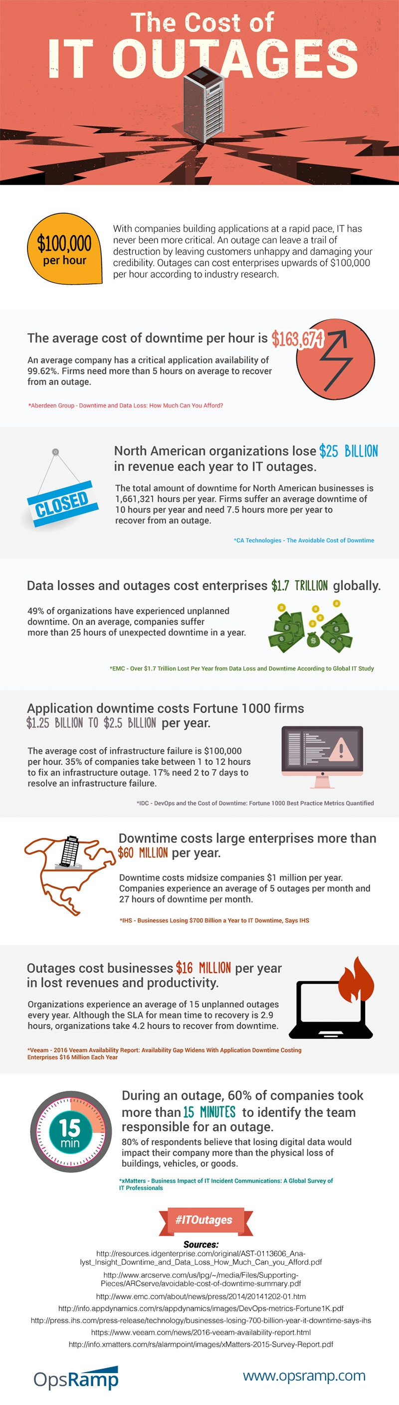 The Cost of IT Outages