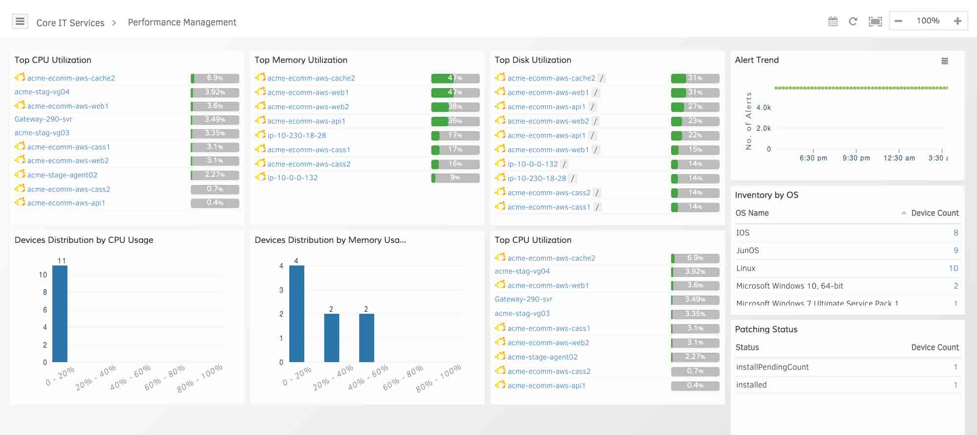 AWS-Performance-Dashboards