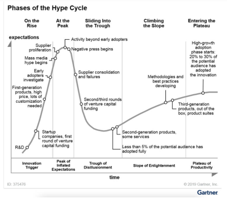 Phases-of-the-Hype-Cycle-Gartner