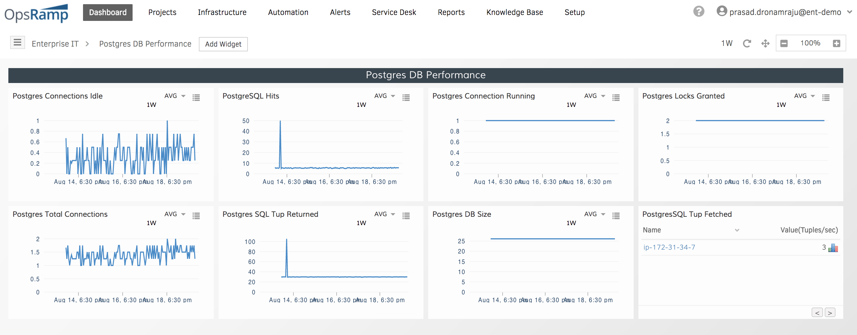 Database Performance Dashboard