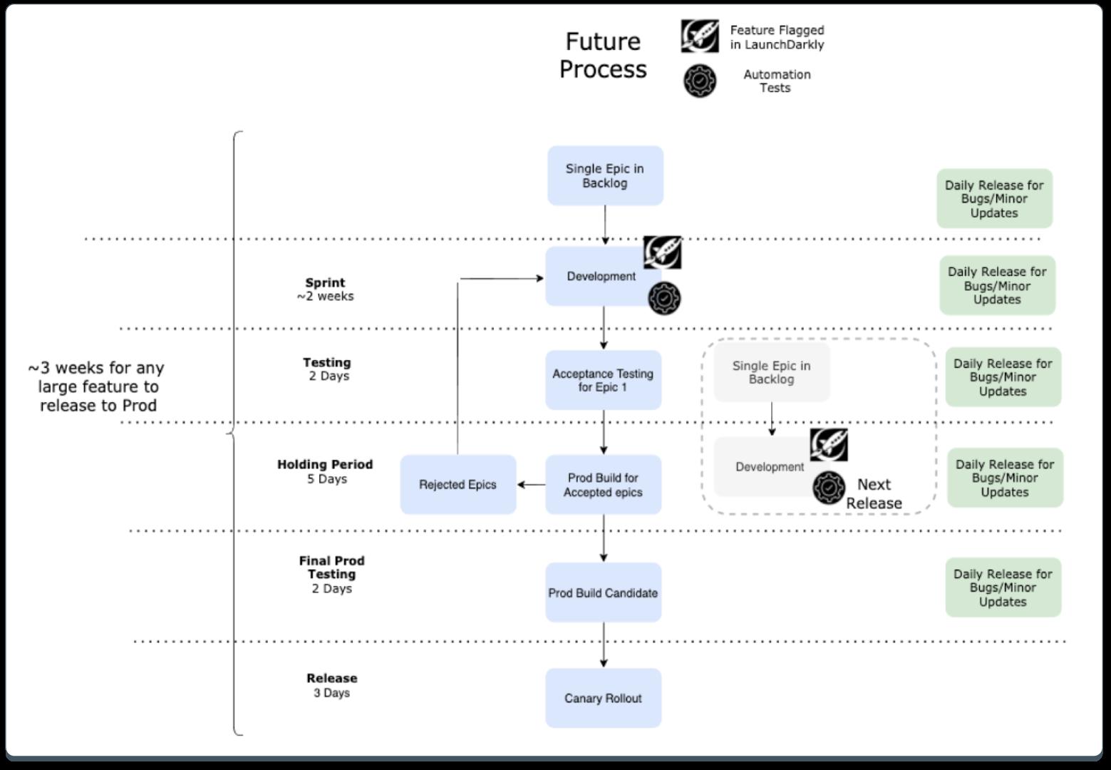 Proceess-Diagram-CI-CD
