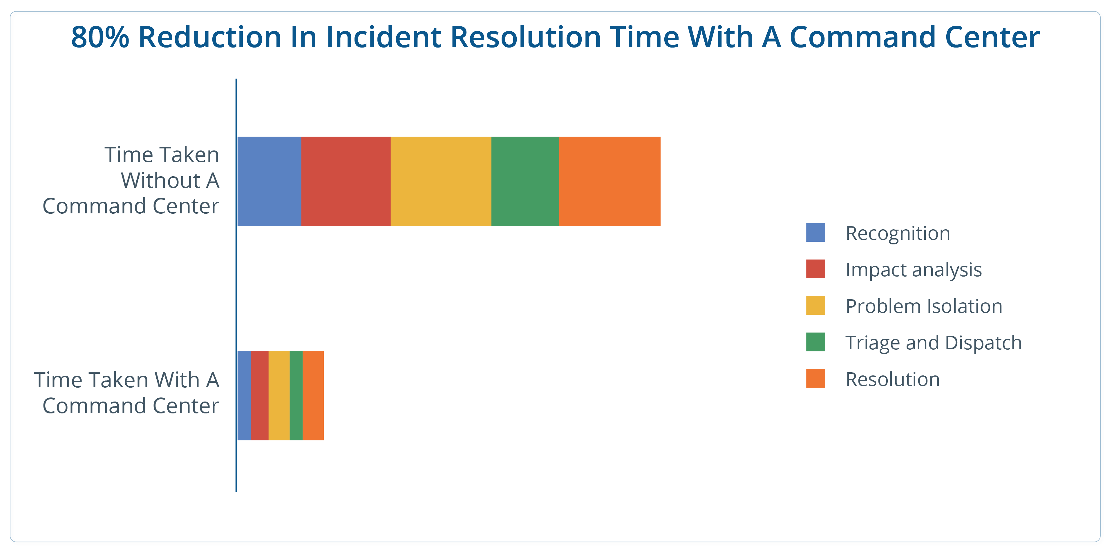 Reduction-in-incident-resolution-02