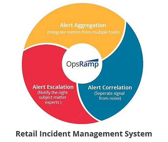 Retail Incident Management System