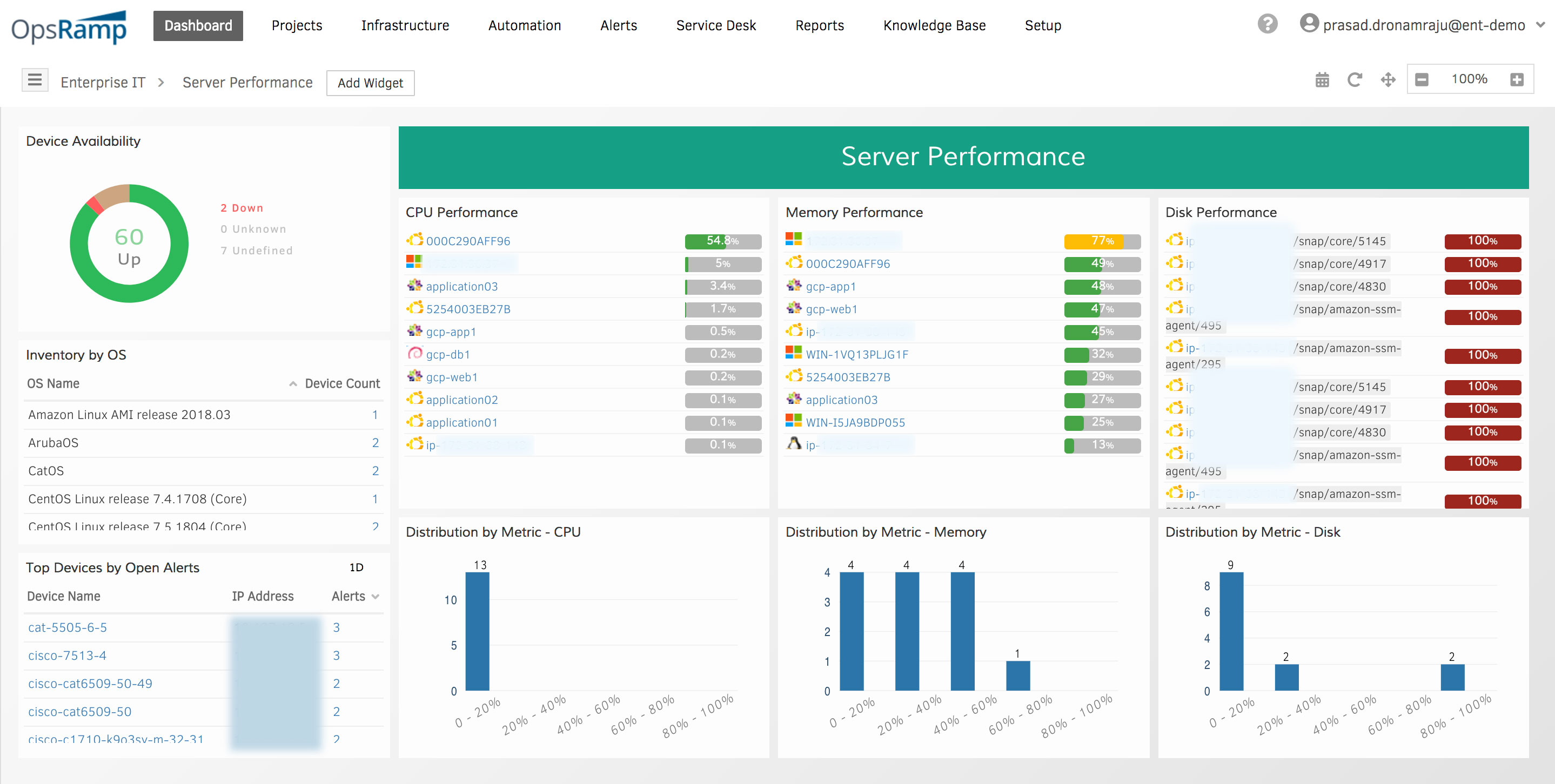 Infrastructure Availability and Performance Dashboard