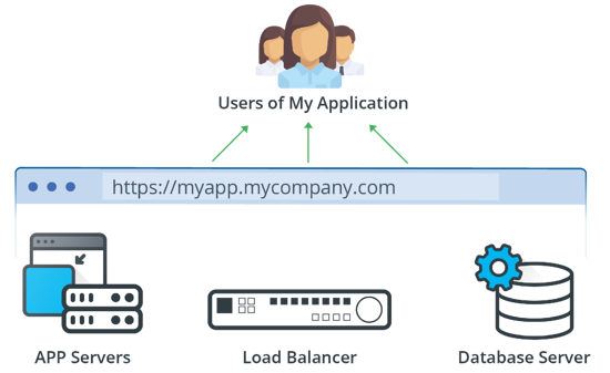 A Simple IT Service That Serves A Specific Set of Users