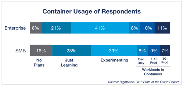 Container Usage of Respondents