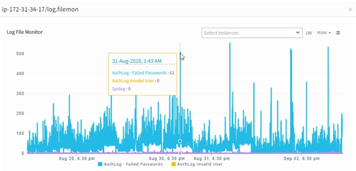 Syslog-Monitoring