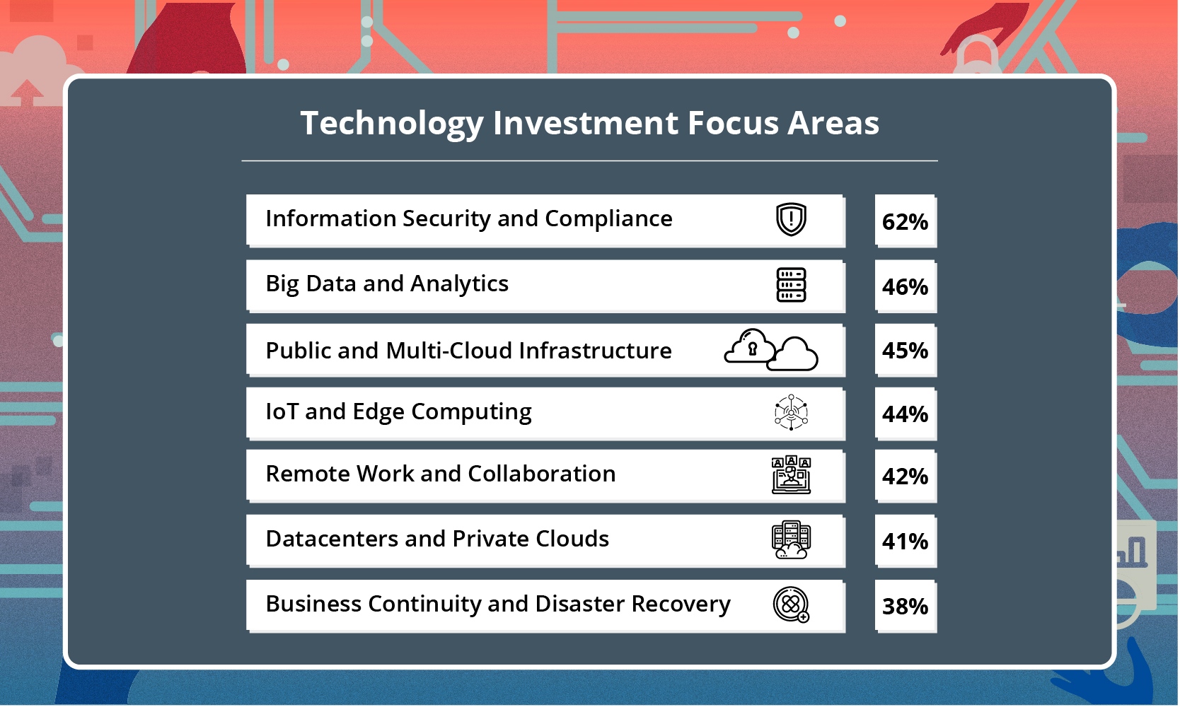 Technology Investment Focus Areas