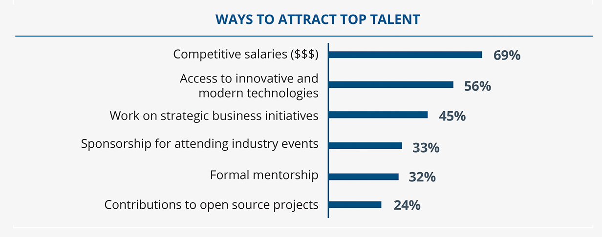 ways-to-attract-top-talents