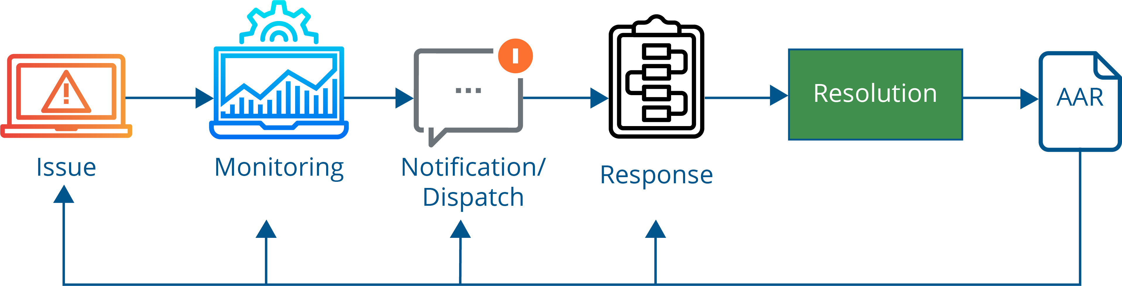 The-Incident-Lifecycle