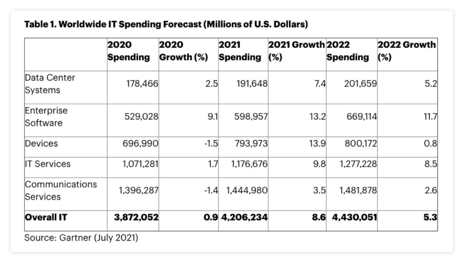 The-Monitor-July-2021-Gartner-IT-Spending-Forecast