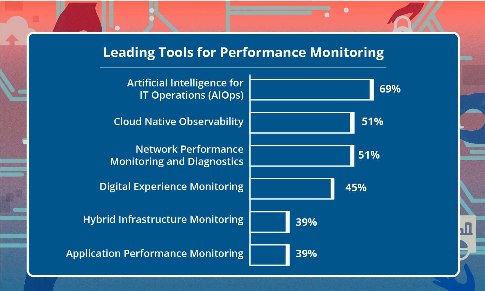 Leading Tools for Performance Monitoring