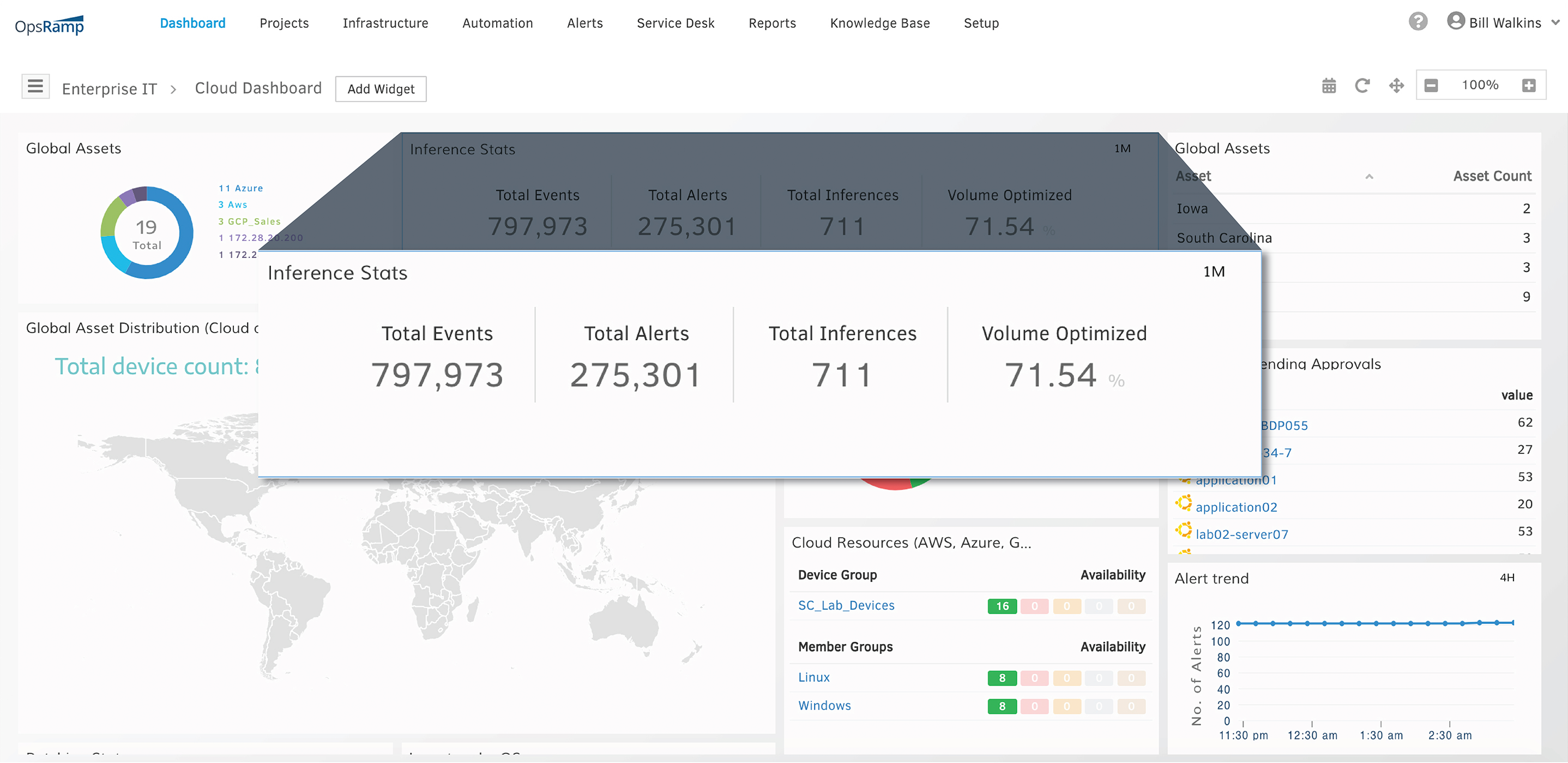 OpsRamp Dashboard Inference Stats