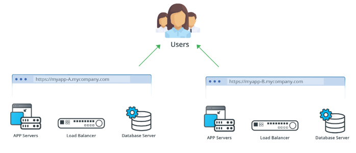 Two Different IT Services With The Same Set of Users