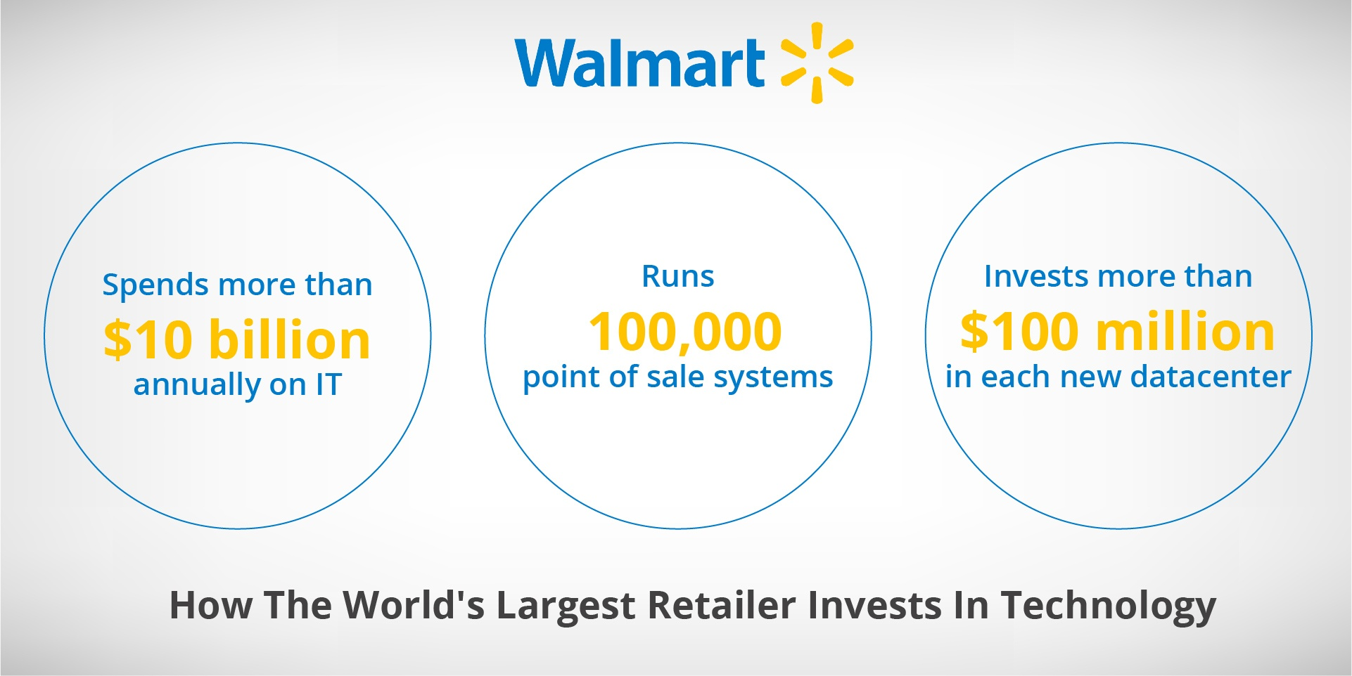 How The World's Largest Retailer Invests In Technology