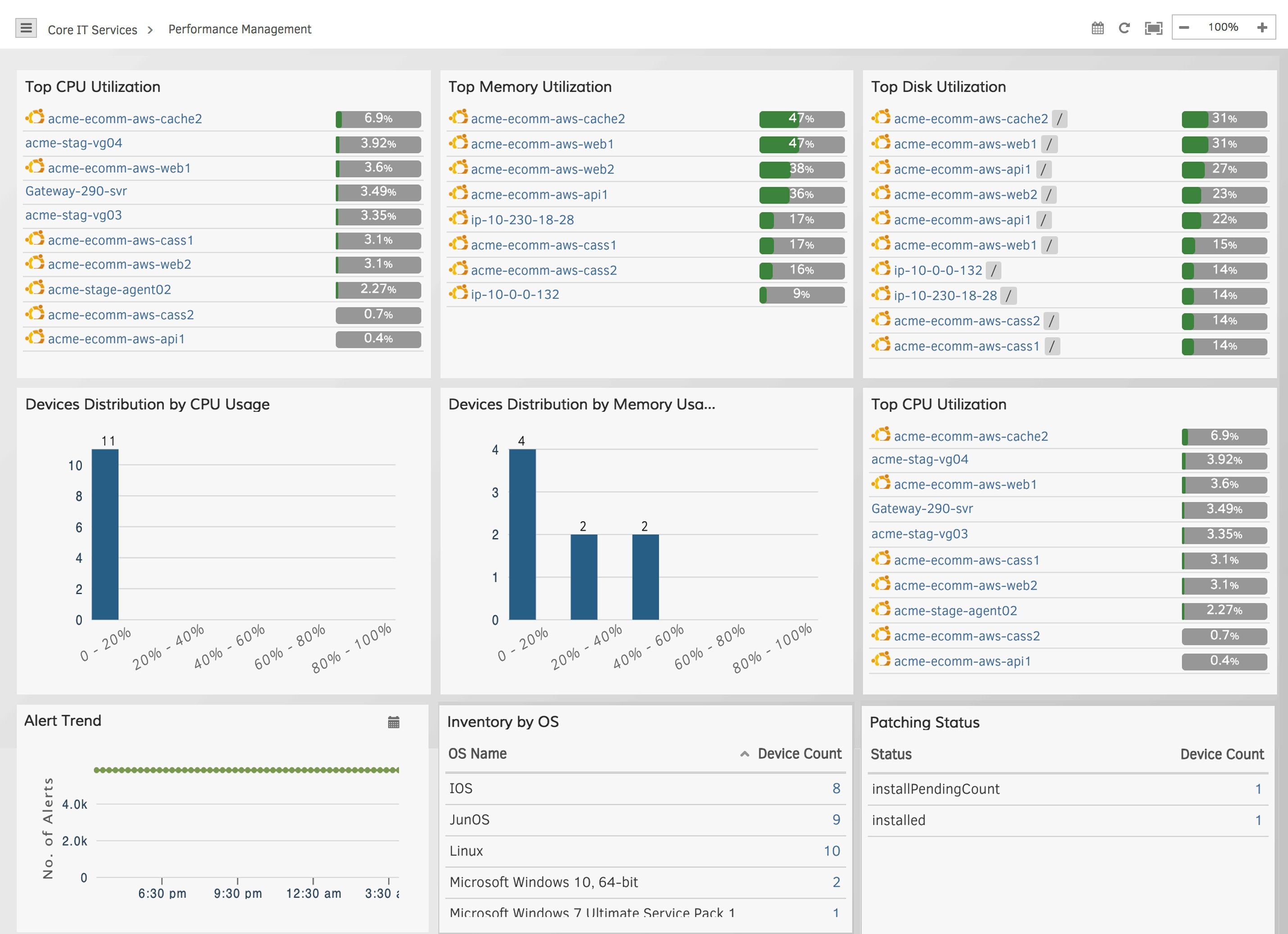 Operational Dashboards