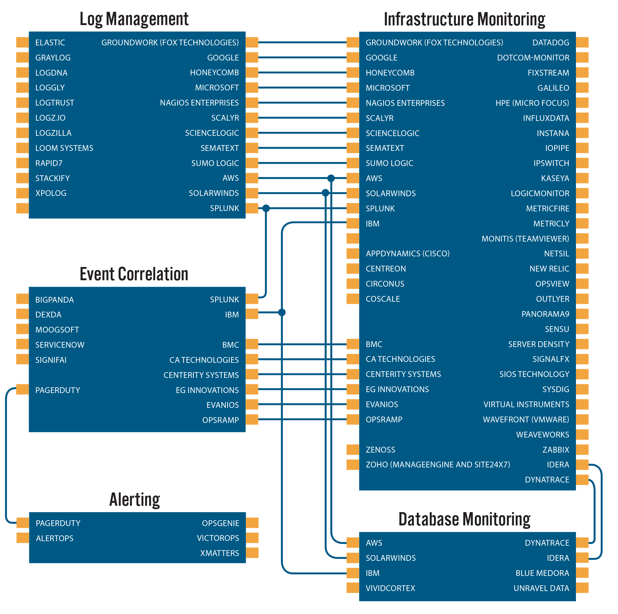 Market Map for Application and Infrastructure Performance