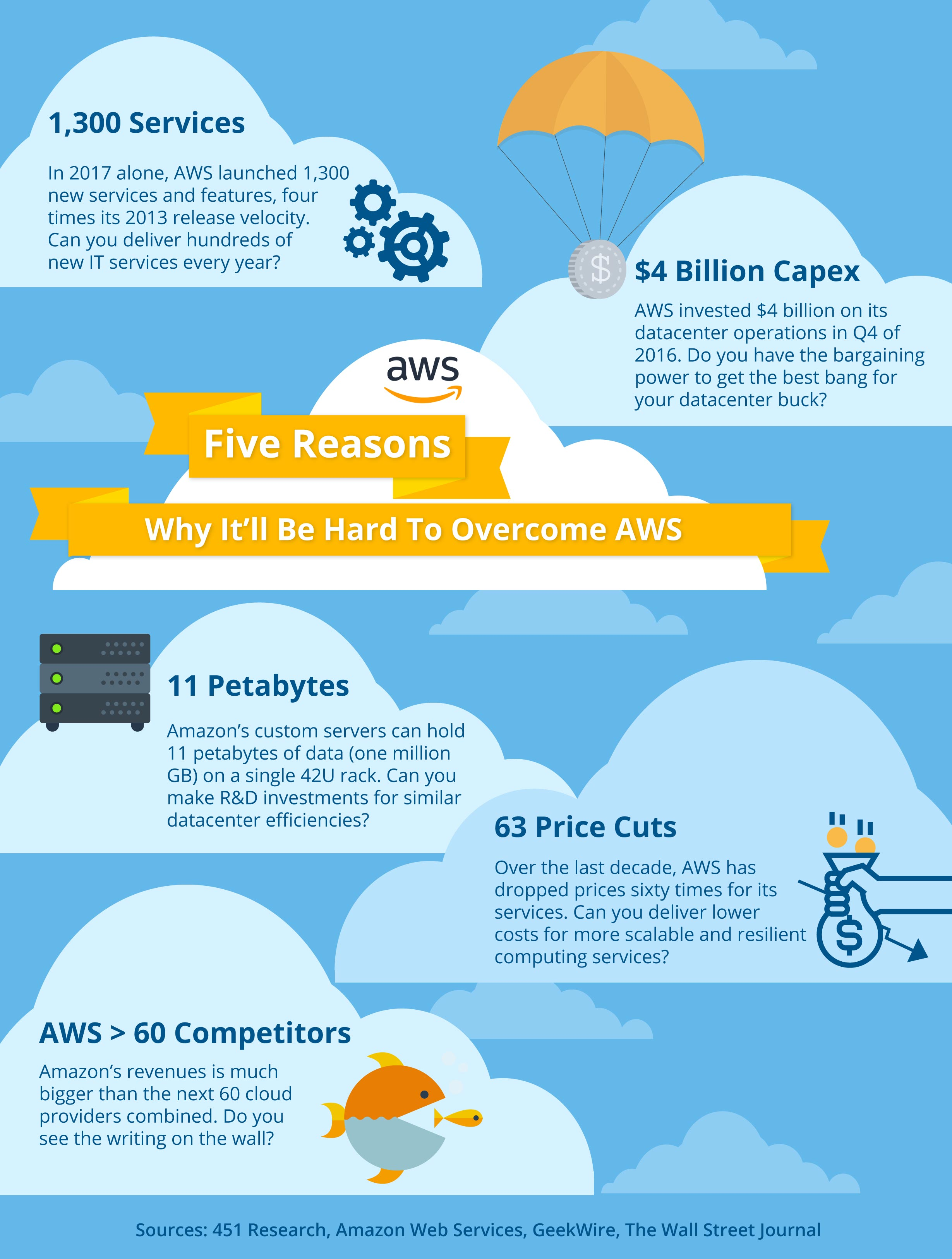5 Reasons Why It'll Be Hard To Overcome AWS