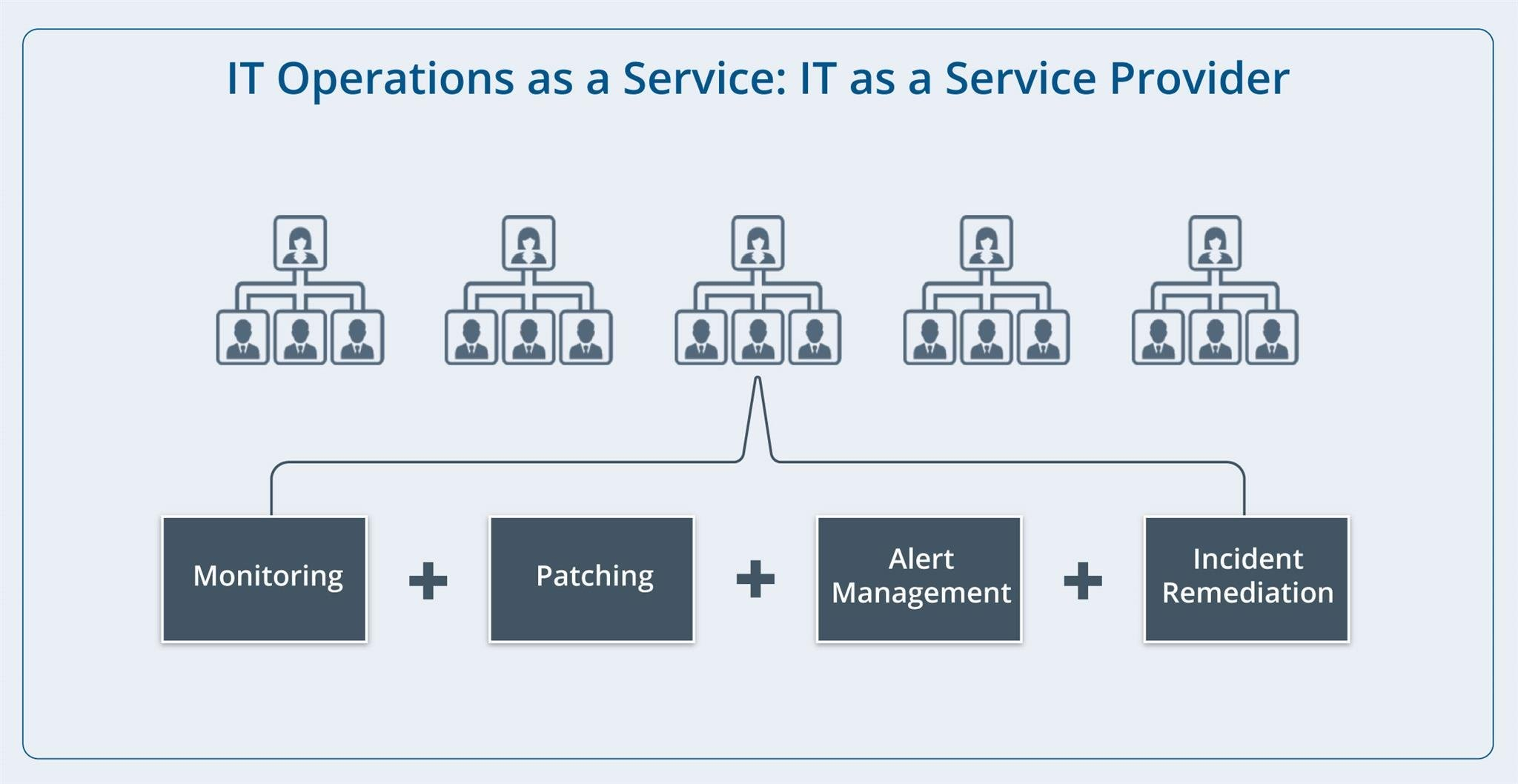 IT Operations as a Service