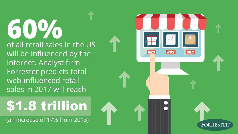 Web-Influenced Retail Sales