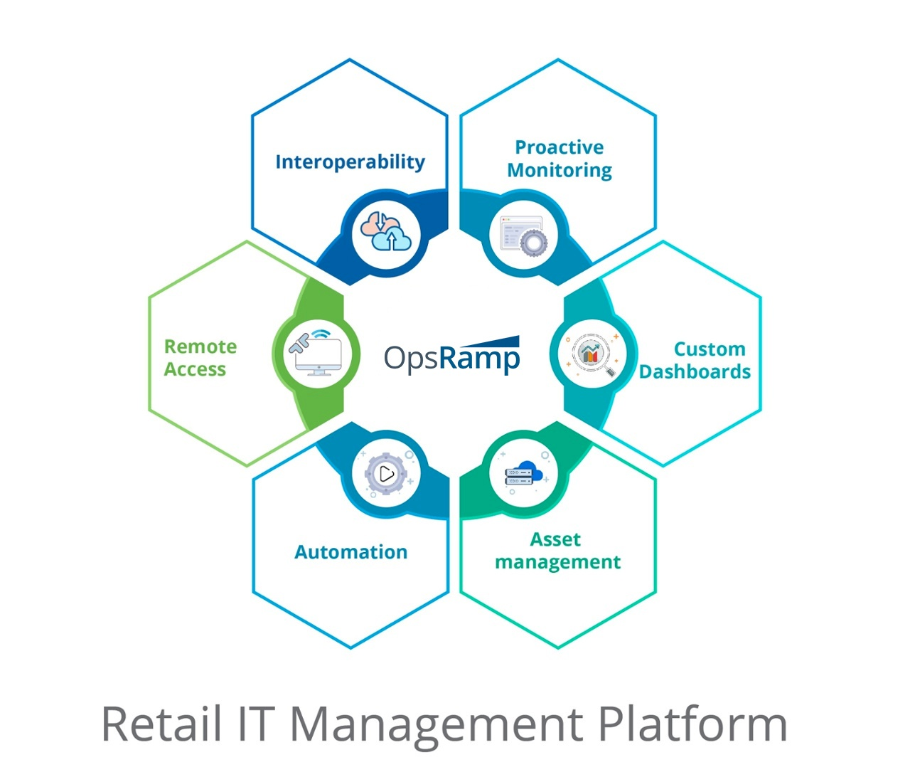 Retail IT Management Platform