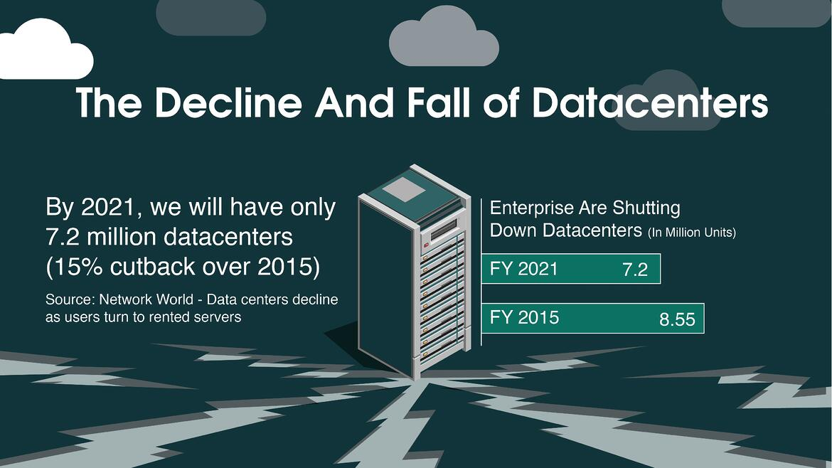 The Decline And Fall of Datacenters