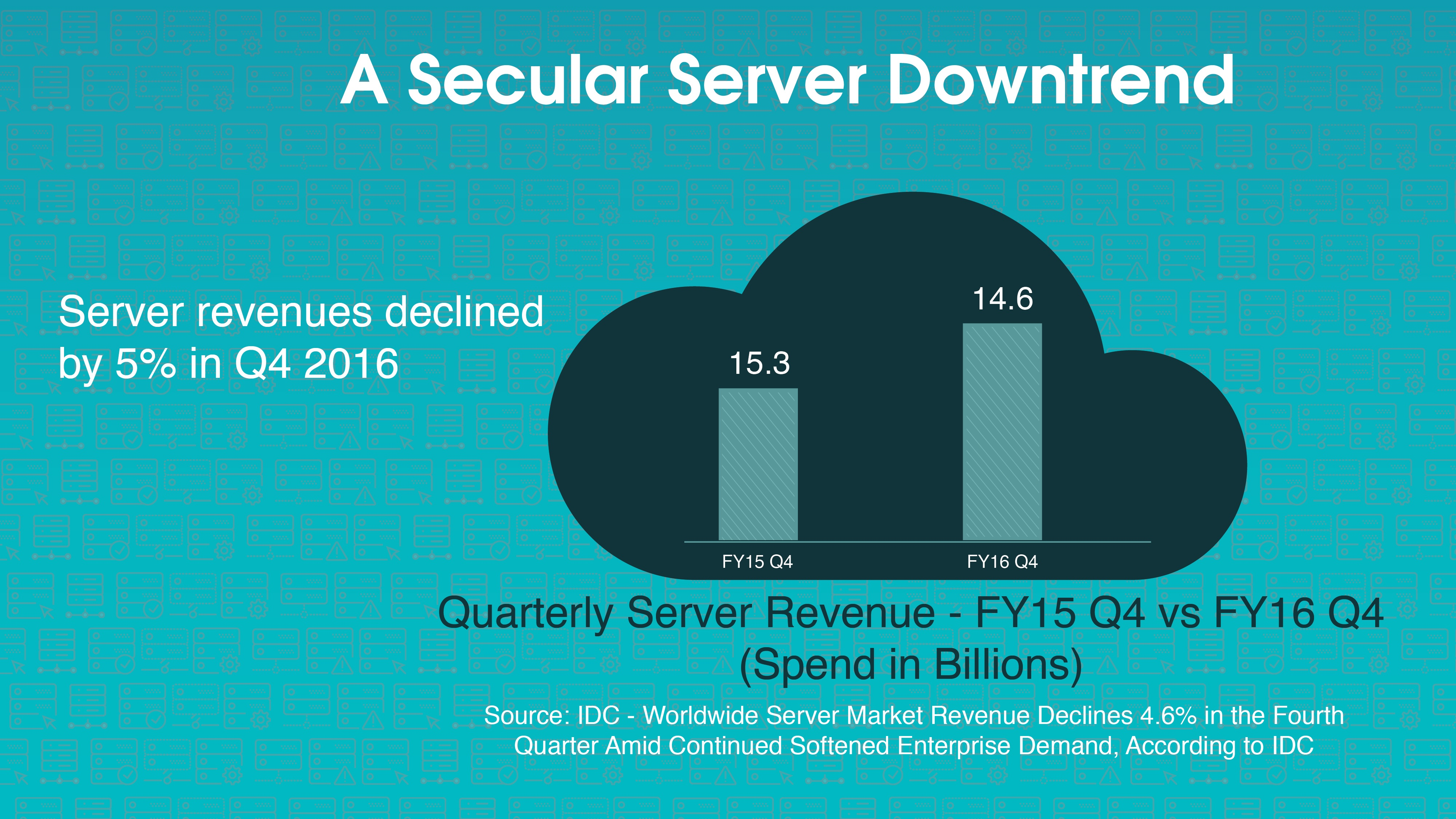 A Secular Server Downtrend