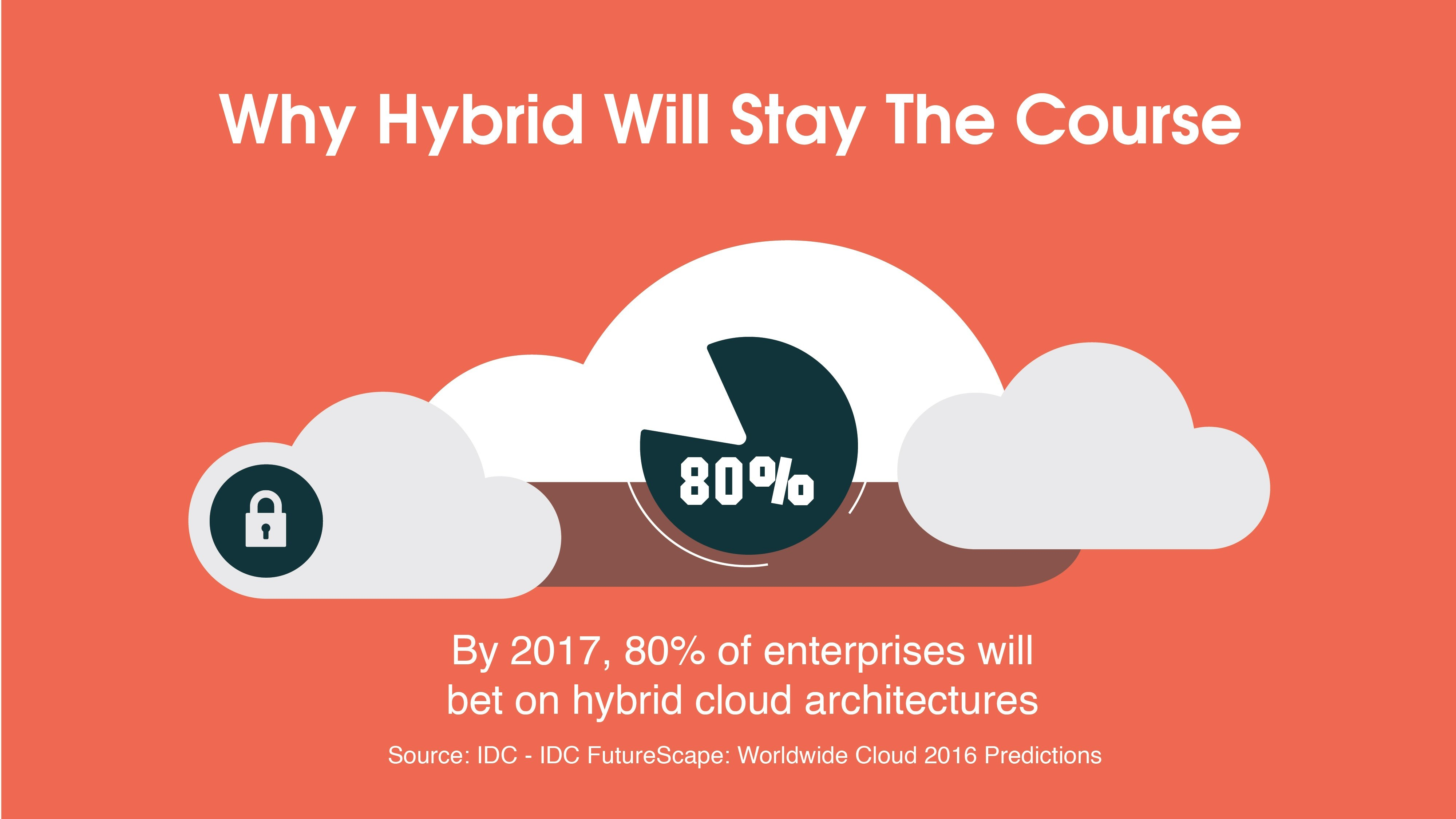 Why Hybrid Will Stay The Course