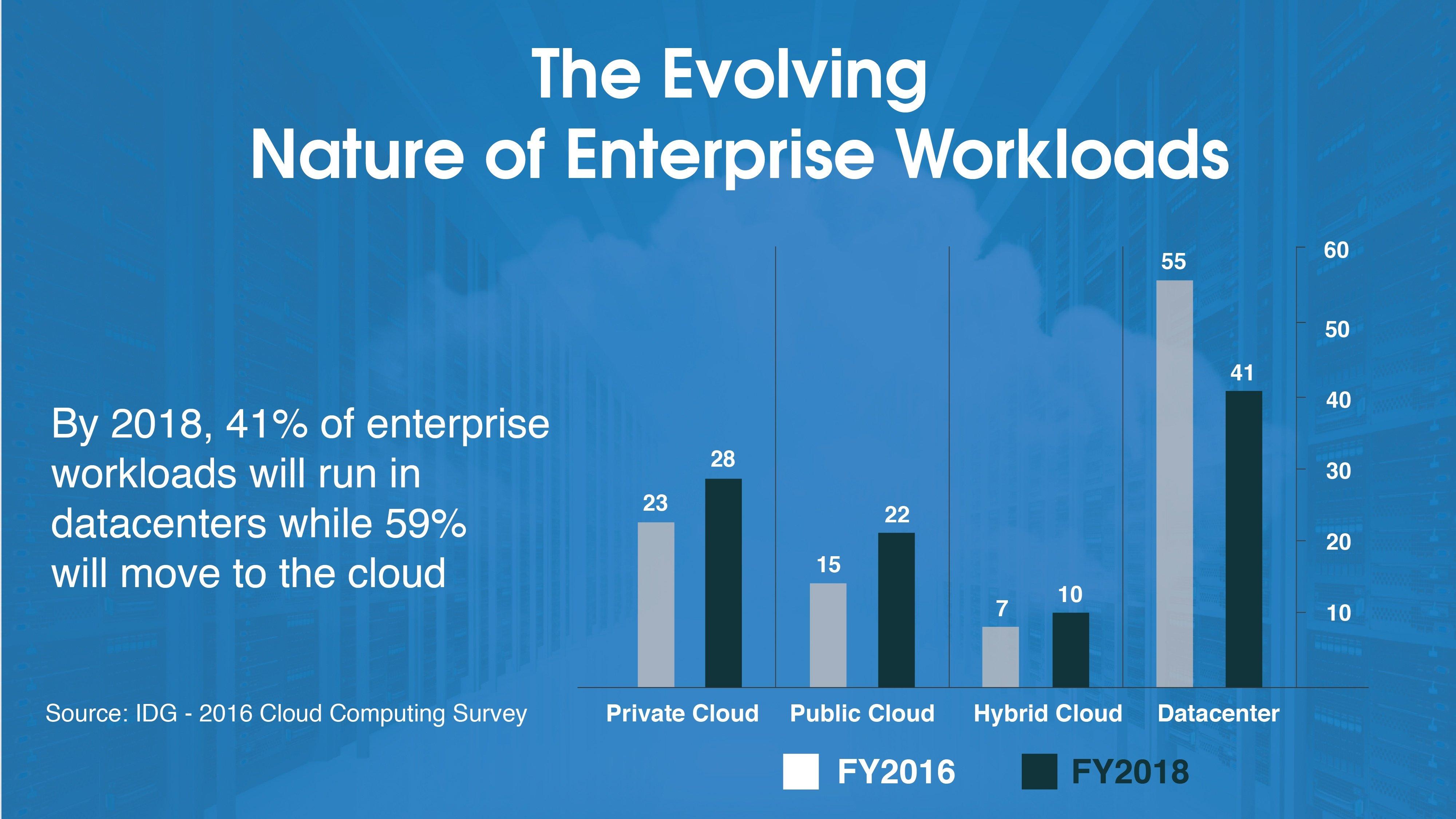 The Evolving Nature of Enterprise Workloads