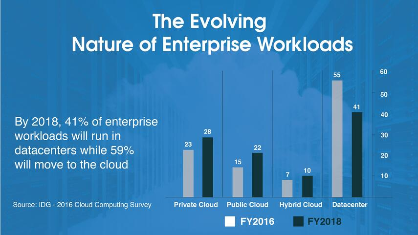 The Evolving Nature of Enterprise Workloads