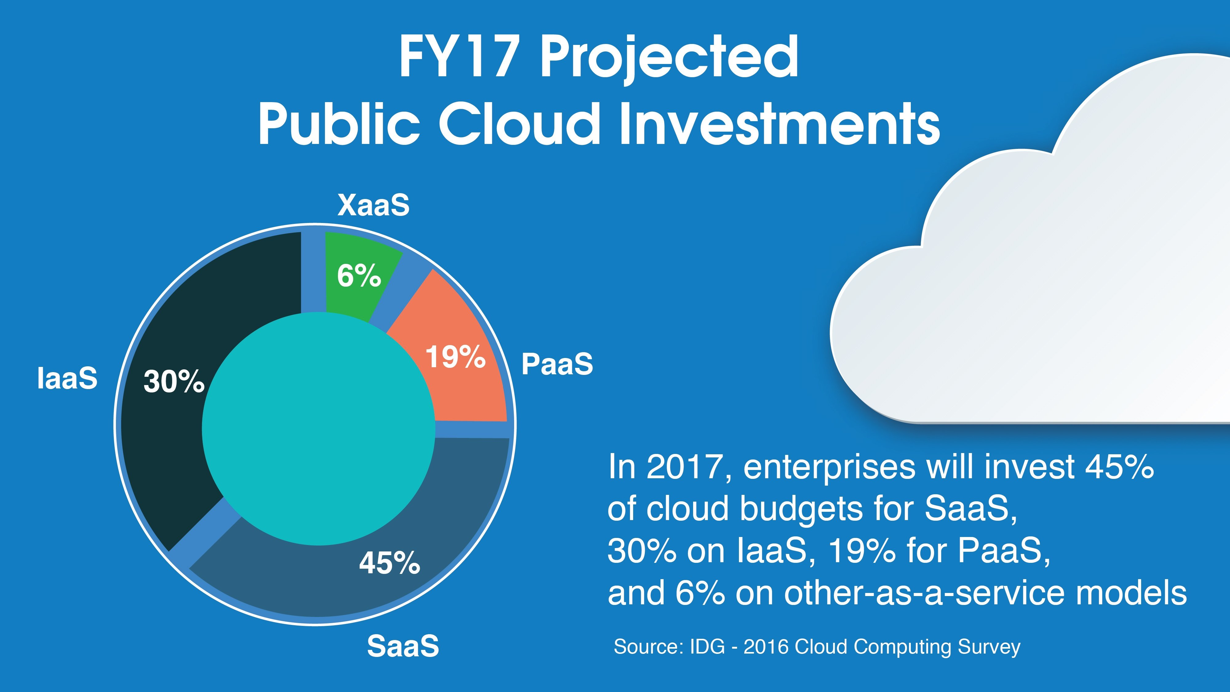 FY17 Projected Public Cloud Investments