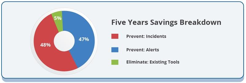 five-years-savings-breakdown