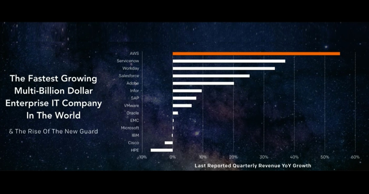 AWS: Fastest Growing Enterprise IT Company