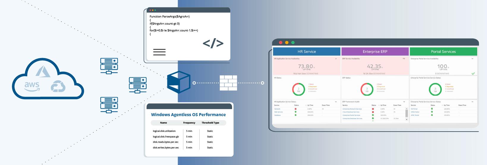 OpsRampとの技術協議:エージェントレスおよびカスタムモニタリング