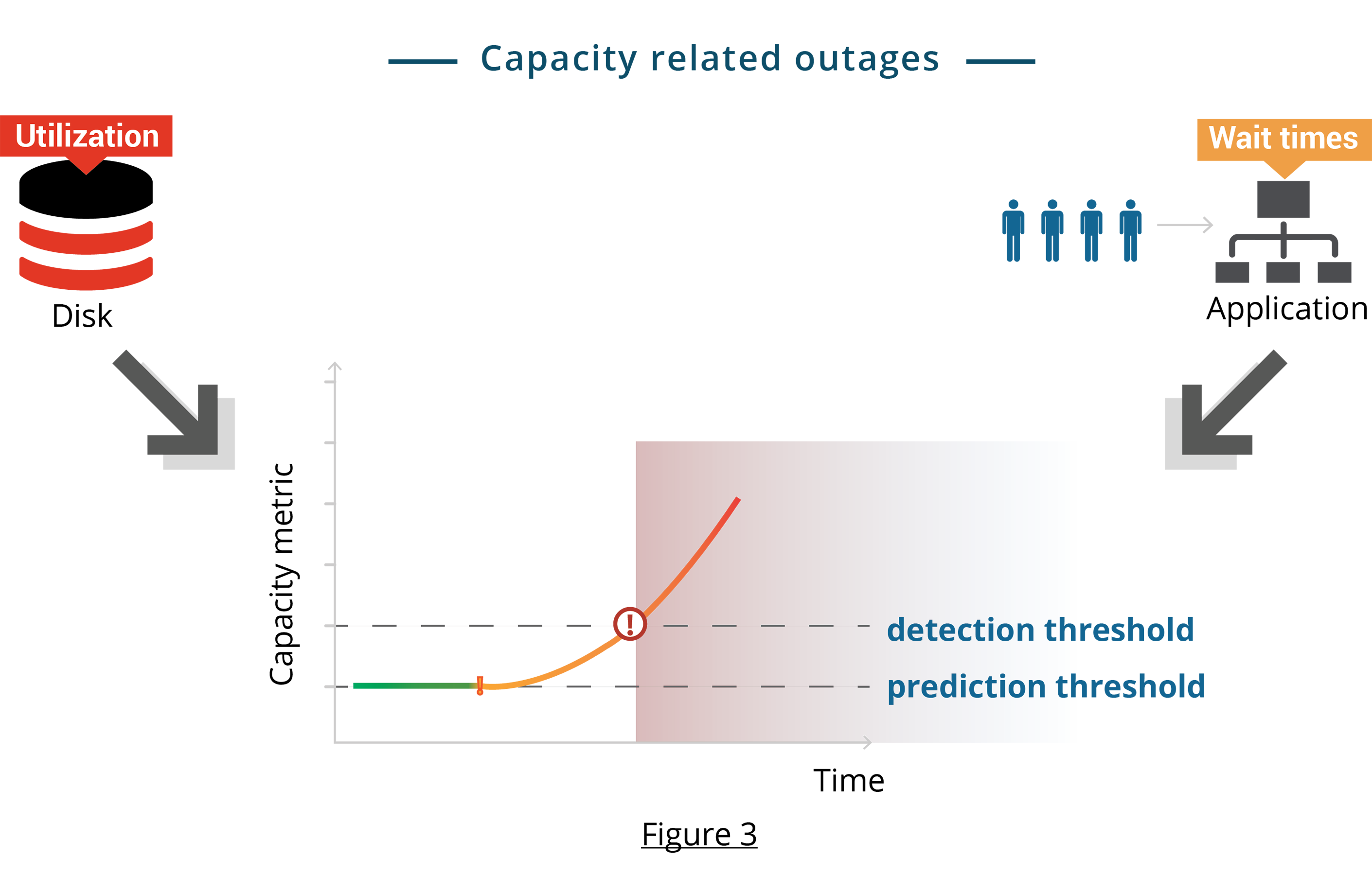 Capacity Related Outages