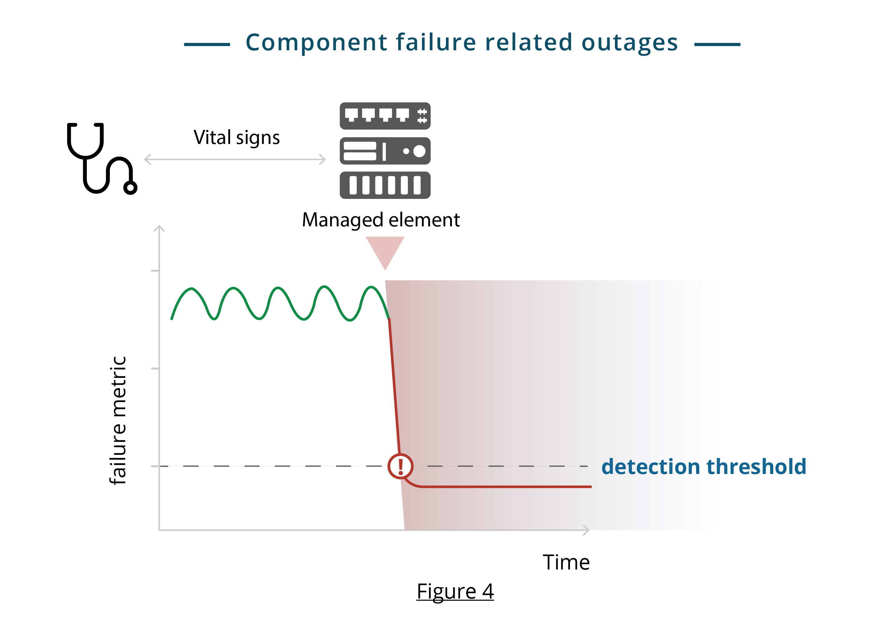 Component Failure Related Outages