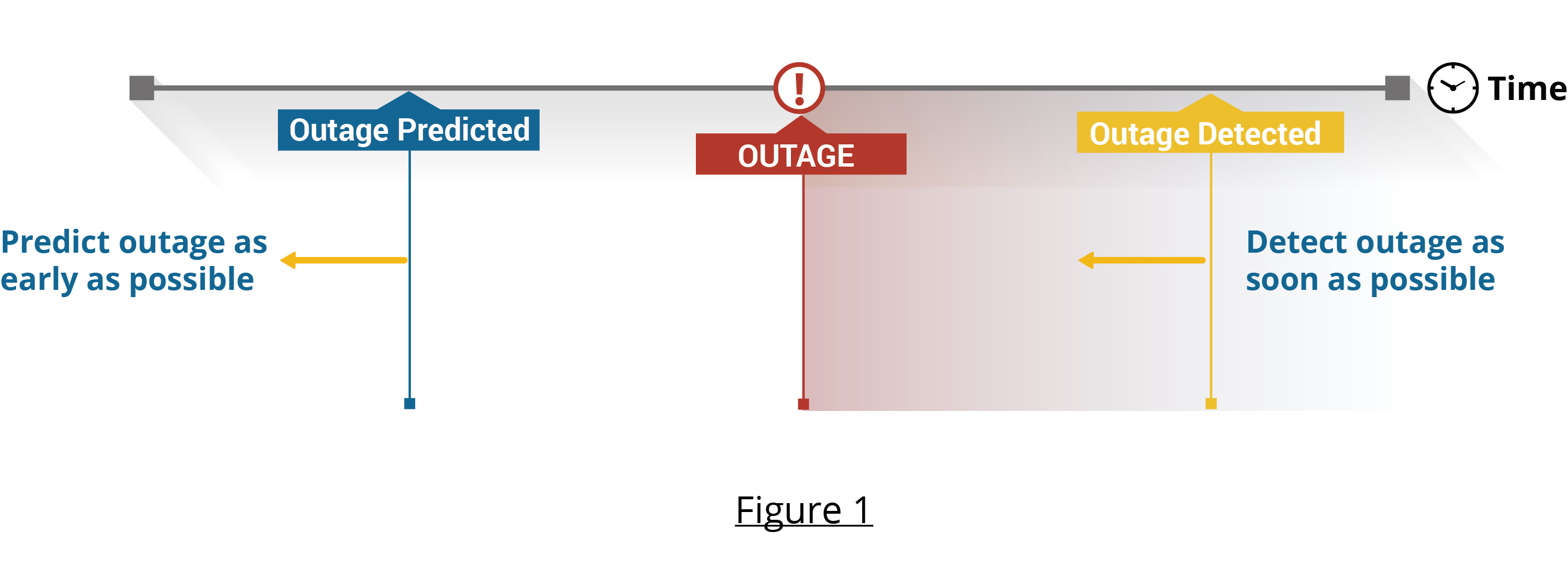 Outage Analysis