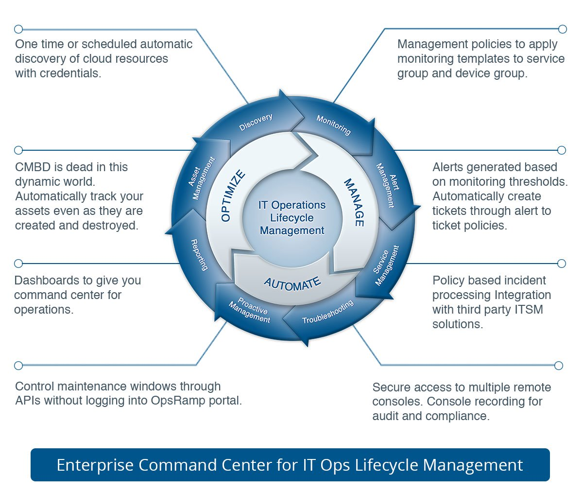 IT Operations Lifecycle Management In An Enterprise Command Center