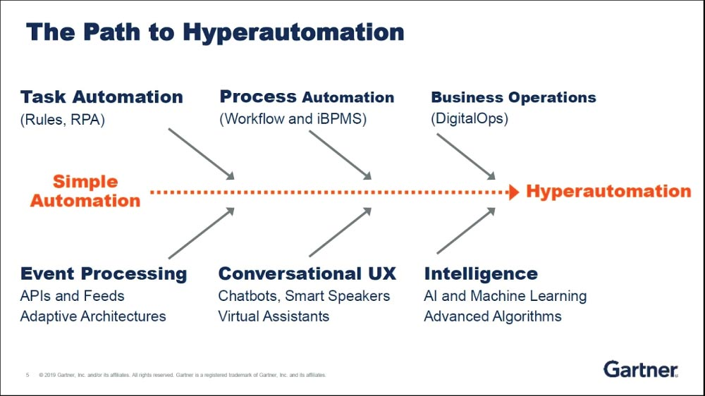 The Path to Hyperautomation