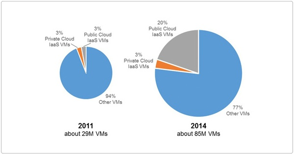 VMs In Public and Private Cloud IaaS
