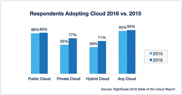 Growth In Enterprise Public and Private Cloud Adoption
