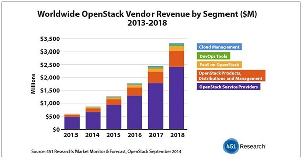 Projected Growth In OpenStack Revenues