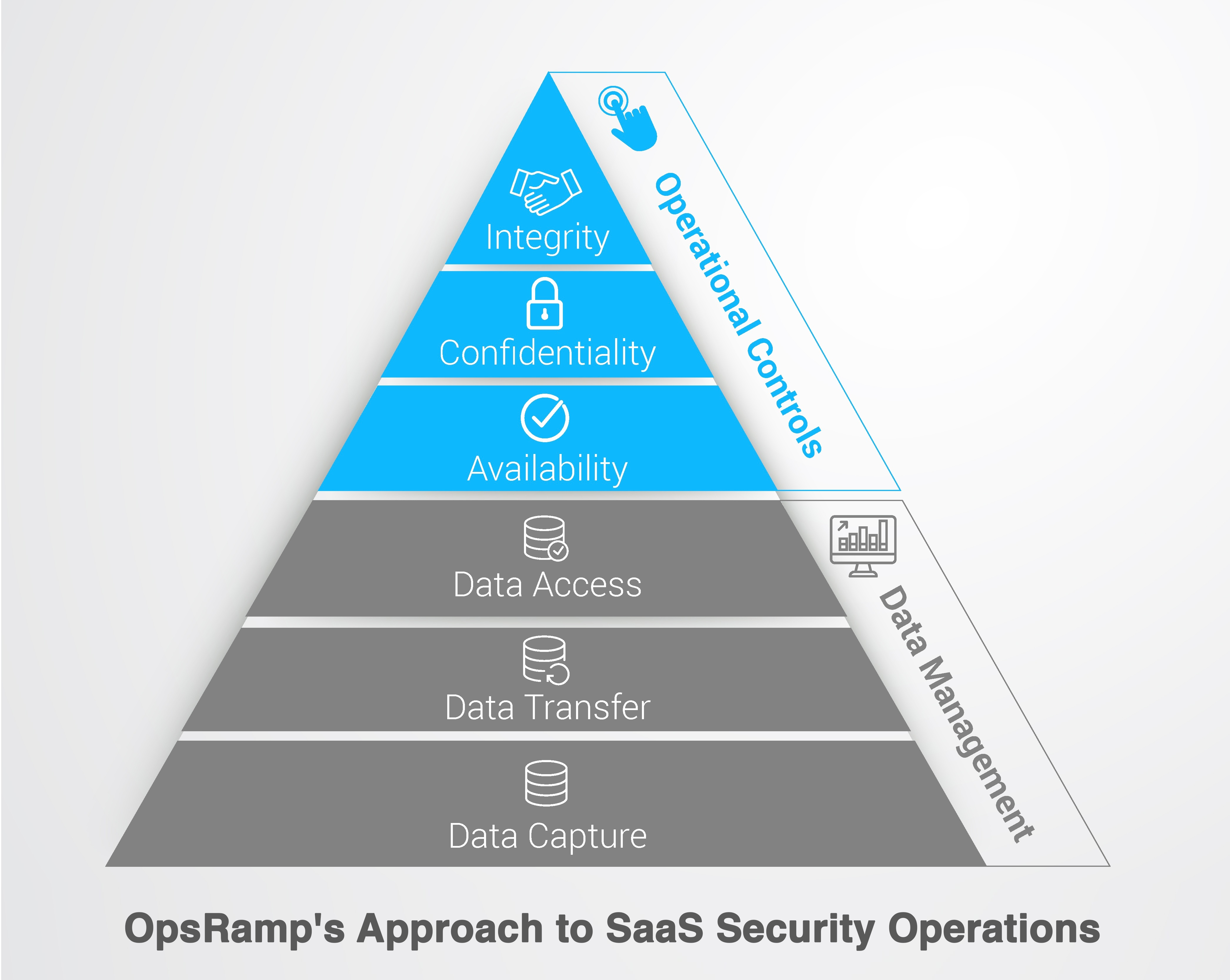 OpsRamp's Approach to SaaS Security Operations