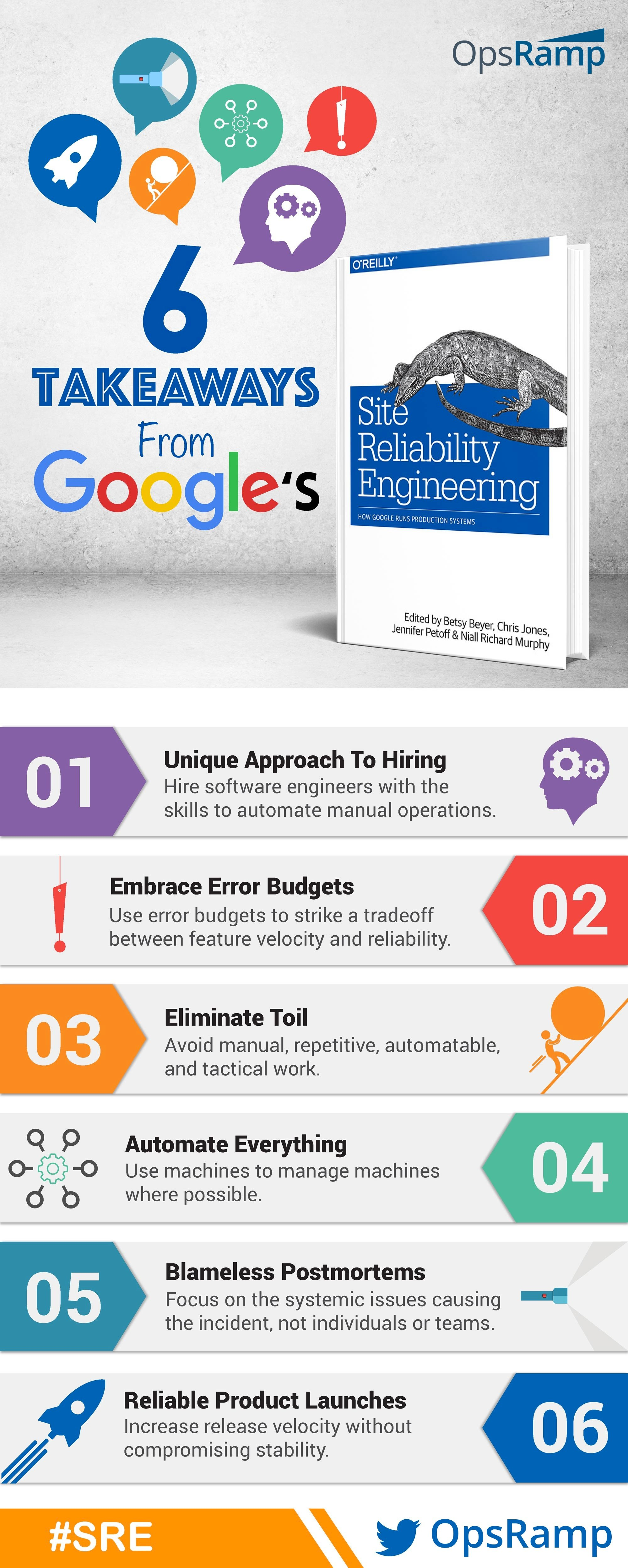 Site Reliability Engineering Infographic