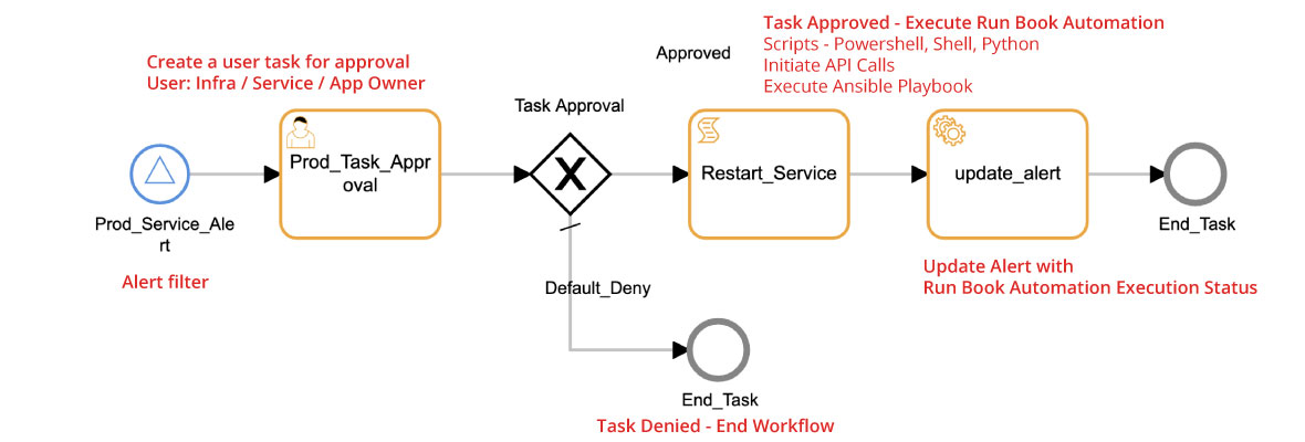 Workflow-Process-Automation