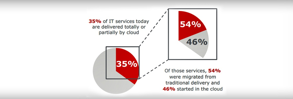Why The Hybrid Cloud Continues To Grow