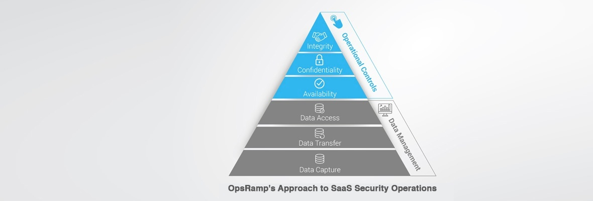 How Secure Is Your SaaS Platform For IT Operations?